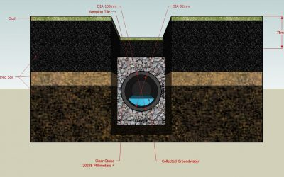 FRENCH DRAIN: WHAT IT IS, HOW IT WORKS & HOW TO DRAIN WATER & PREVENT DAMP