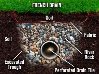 FRENCH DRAIN: WHAT IT IS AND HOW IT WORKS.