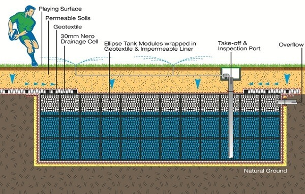 Exactly how to improve garden drainage.