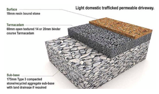 Resin-Bound Driveway diagram